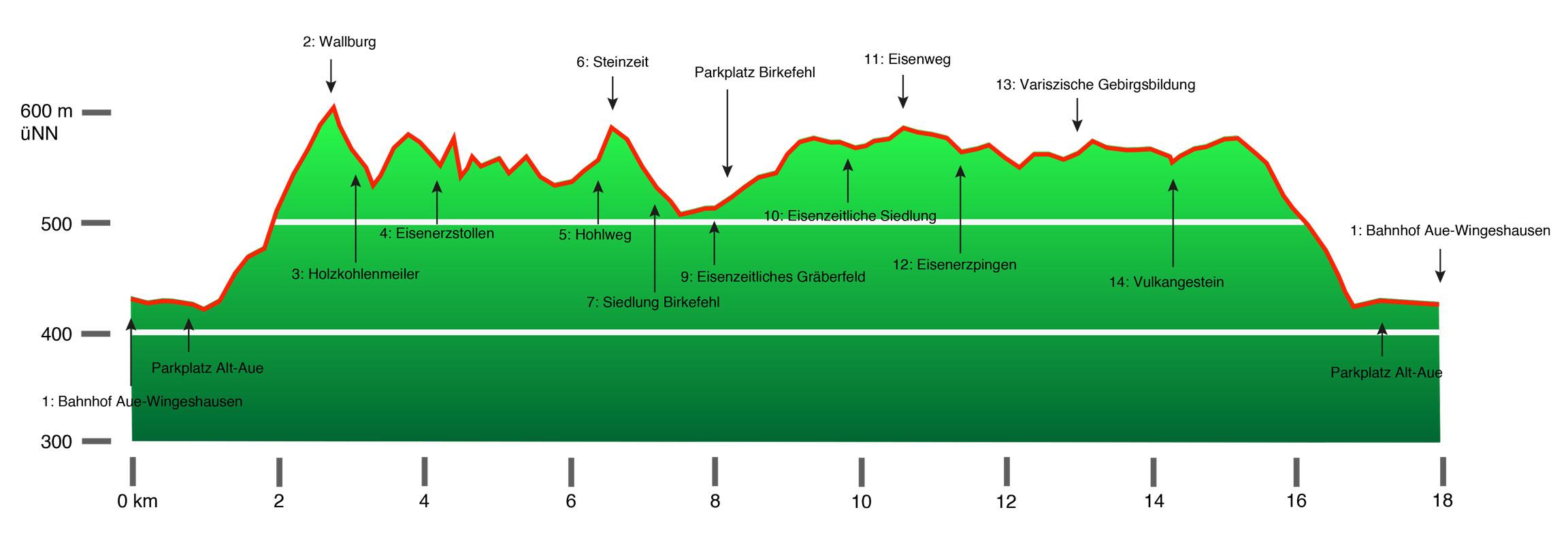 Kulturweg Eisen schematische Darstellung der Stationen mit Höhenmeterangaben